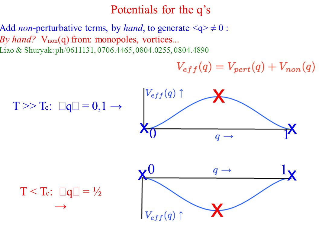 Potentials for the q's Add non-perturbative terms, by hand, to generate ≠ 0 : By hand.