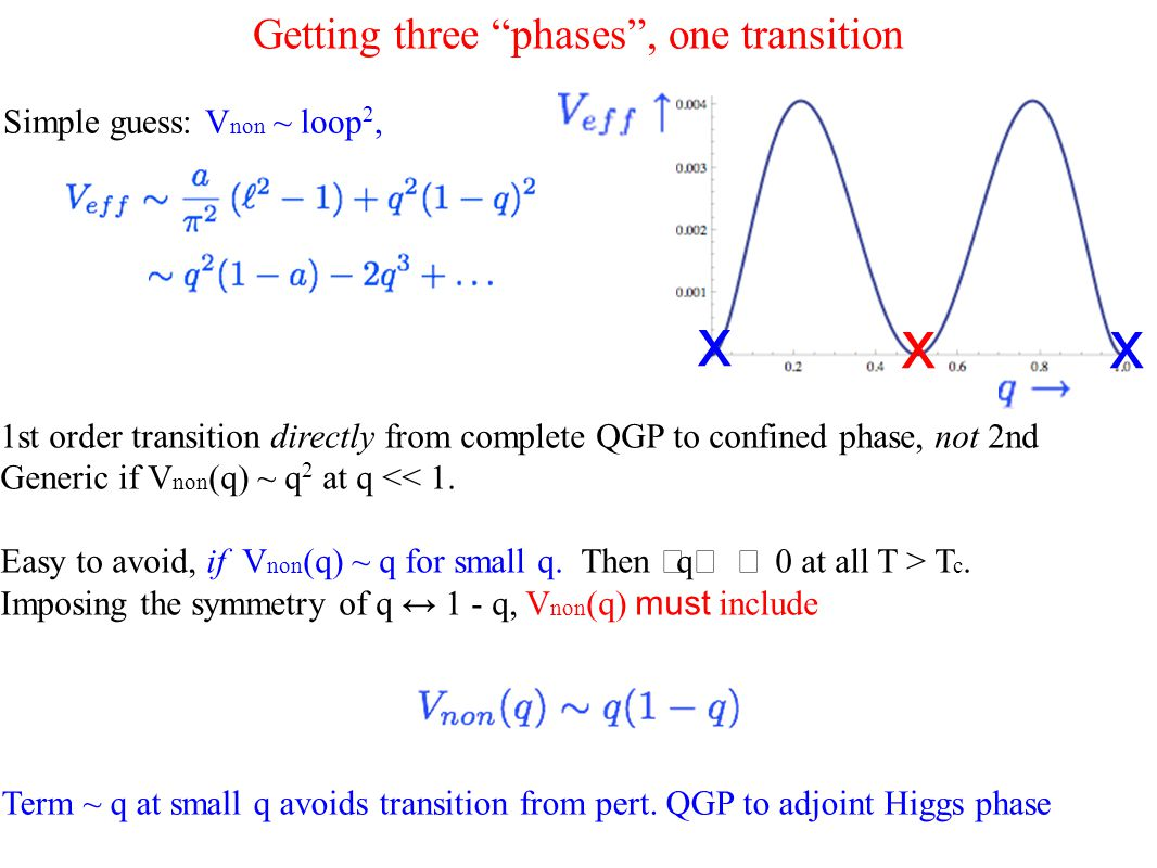 Getting three phases , one transition Simple guess: V non ~ loop 2, 1st order transition directly from complete QGP to confined phase, not 2nd Generic if V non (q) ~ q 2 at q << 1.