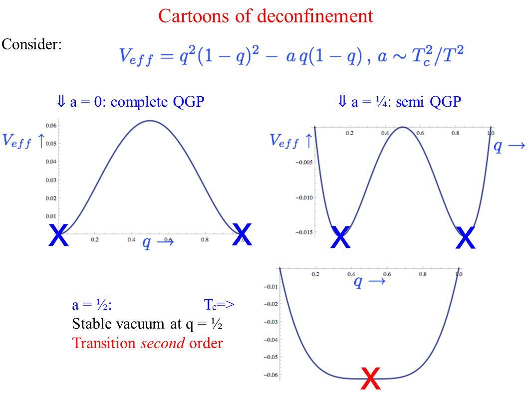 Cartoons of deconfinement Consider: ⇓ a = ¼: semi QGP x x ⇓ a = 0: complete QGP x x a = ½: T c => Stable vacuum at q = ½ Transition second order x