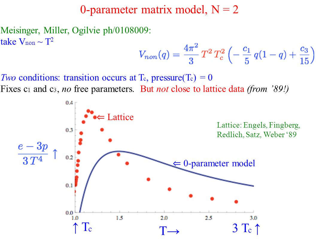 Meisinger, Miller, Ogilvie ph/0108009: take V non ~ T 2 0-parameter matrix model, N = 2 Two conditions: transition occurs at T c, pressure(T c ) = 0 Fixes c 1 and c 3, no free parameters.
