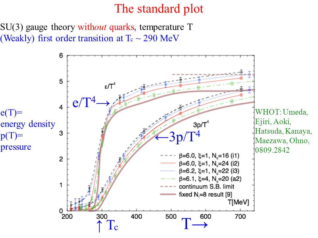 The standard plot T→ ↑ T c SU(3) gauge theory without quarks, temperature T (Weakly) first order transition at T c ~ 290 MeV e/T 4 → ←3p/T 4 e(T)= energy density p(T)= pressure WHOT: Umeda, Ejiri, Aoki, Hatsuda, Kanaya, Maezawa, Ohno, 0809.2842