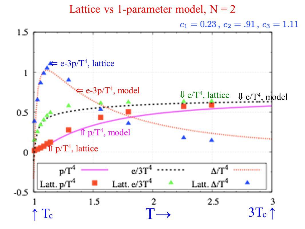 Lattice vs 1-parameter model, N = 2 ↑ T c 3T c ↑ T→ ⇐ e-3p/T 4, lattice ⇐ e-3p/T 4, model ⇑ p/T 4, lattice ⇓ e/T 4, model ⇓ e/T 4, lattice ⇑ p/T 4, model