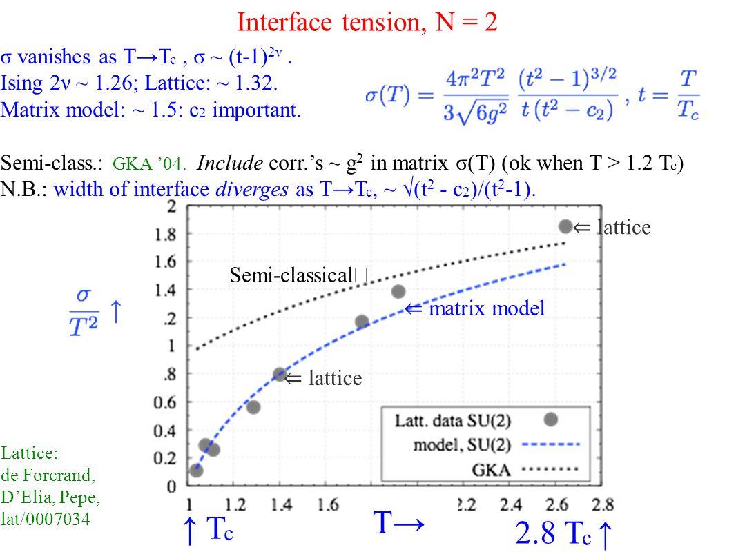 Interface tension, N = 2 σ vanishes as T→T c, σ ~ (t-1) 2ν.