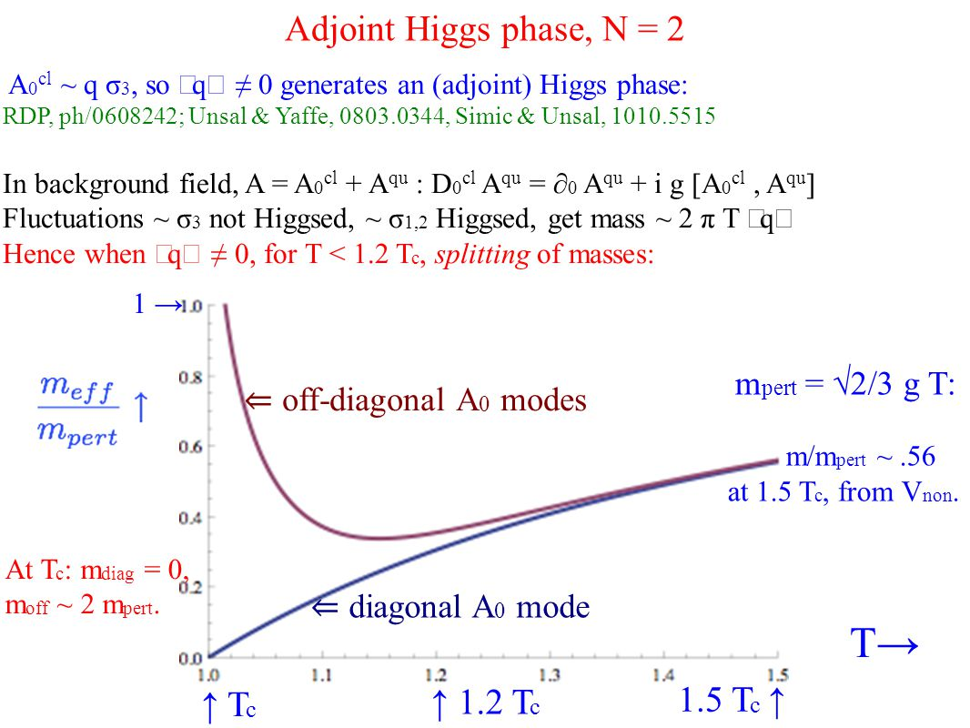 Adjoint Higgs phase, N = 2 A 0 cl ~ q σ 3, so 〈 q 〉 ≠ 0 generates an (adjoint) Higgs phase: RDP, ph/0608242; Unsal & Yaffe, 0803.0344, Simic & Unsal, 1010.5515 In background field, A = A 0 cl + A qu : D 0 cl A qu = ∂ 0 A qu + i g [A 0 cl, A qu ] Fluctuations ~ σ 3 not Higgsed, ~ σ 1,2 Higgsed, get mass ~ 2 π T 〈 q 〉 Hence when 〈 q 〉 ≠ 0, for T < 1.2 T c, splitting of masses: ↑ T c T→ 1.5 T c ↑ ⇐ diagonal A 0 mode ⇐ off-diagonal A 0 modes At T c : m diag = 0, m off ~ 2 m pert.