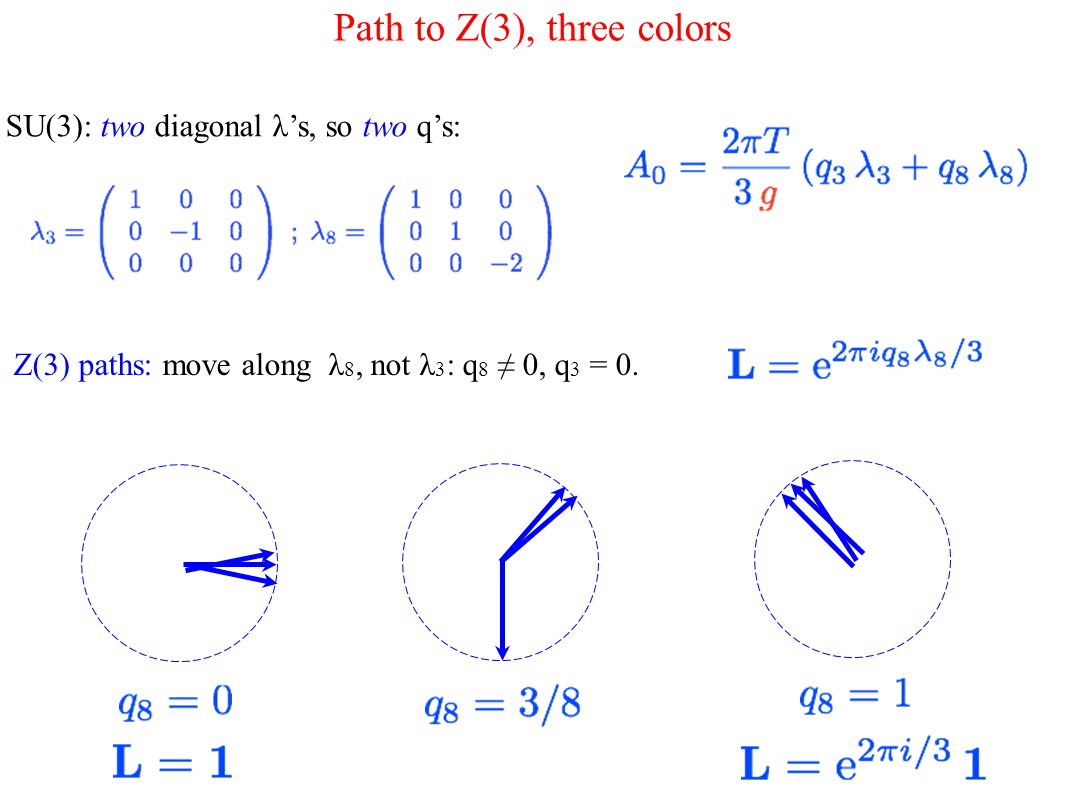 Path to Z(3), three colors SU(3): two diagonal λ's, so two q's: Z(3) paths: move along λ 8, not λ 3 : q 8 ≠ 0, q 3 = 0.