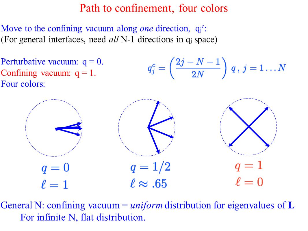 Path to confinement, four colors Move to the confining vacuum along one direction, q j c : (For general interfaces, need all N-1 directions in q j space) Perturbative vacuum: q = 0.