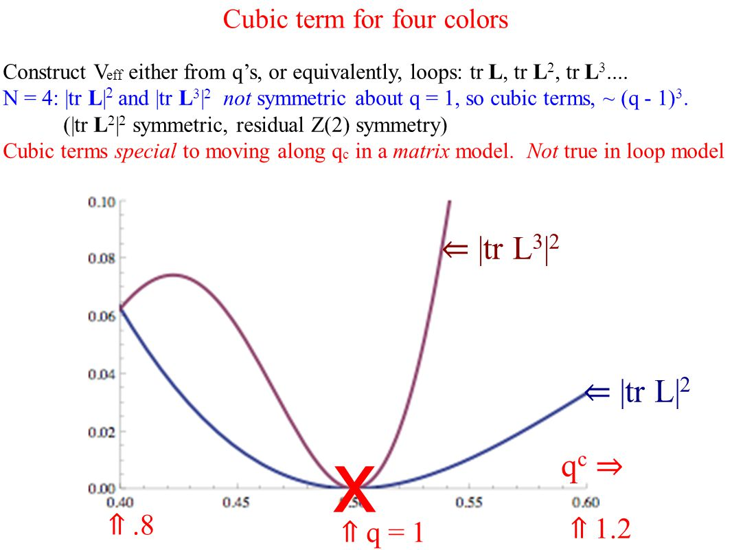 Cubic term for four colors Construct V eff either from q's, or equivalently, loops: tr L, tr L 2, tr L 3....