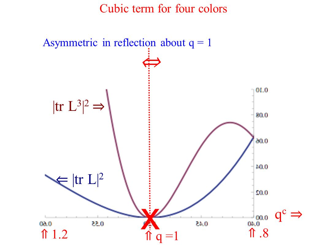x ⇐ |tr L| 2 |tr L 3 | 2 ⇒ ⇑ q =1 qc ⇒qc ⇒ ⇑.8 ⇑ 1.2 Cubic term for four colors Asymmetric in reflection about q = 1 ⇔