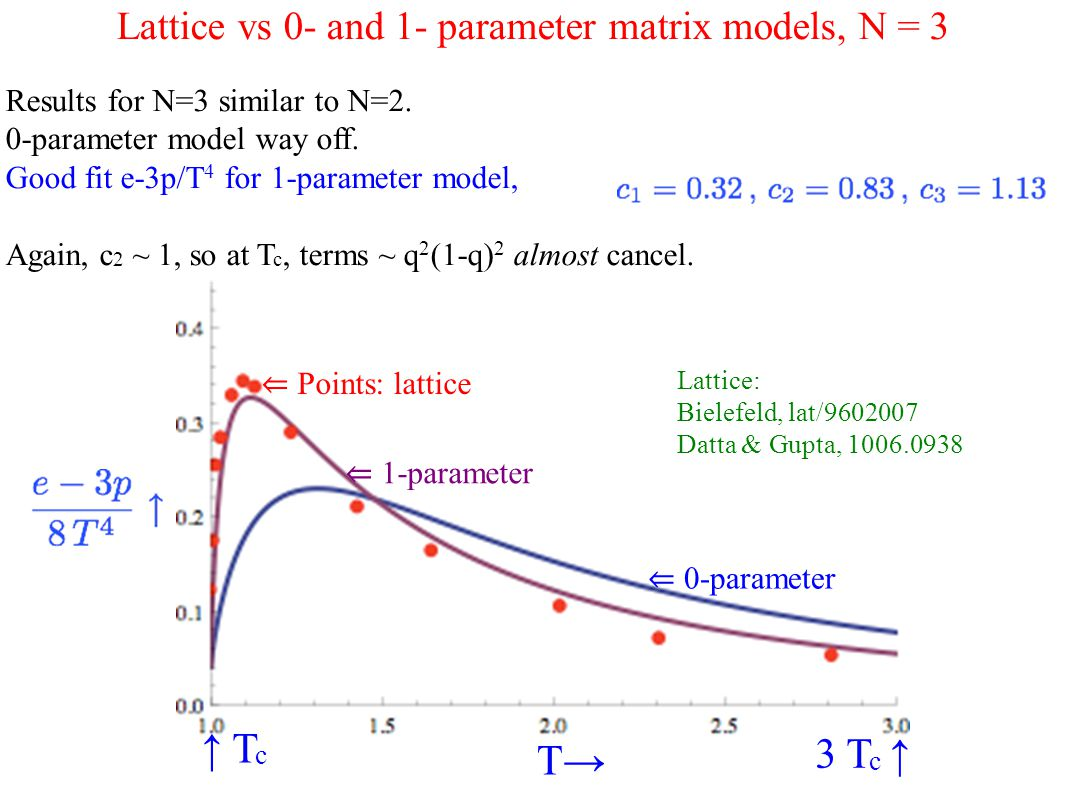 Lattice vs 0- and 1- parameter matrix models, N = 3 Results for N=3 similar to N=2.