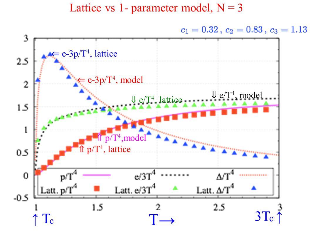 Lattice vs 1- parameter model, N = 3 ↑ T c 3T c ↑ T→ ⇐ e-3p/T 4, lattice ⇐ e-3p/T 4, model ⇓ e/T 4, lattice ⇓ e/T 4, model ⇑ p/T 4, lattice ⇑ p/T 4,model