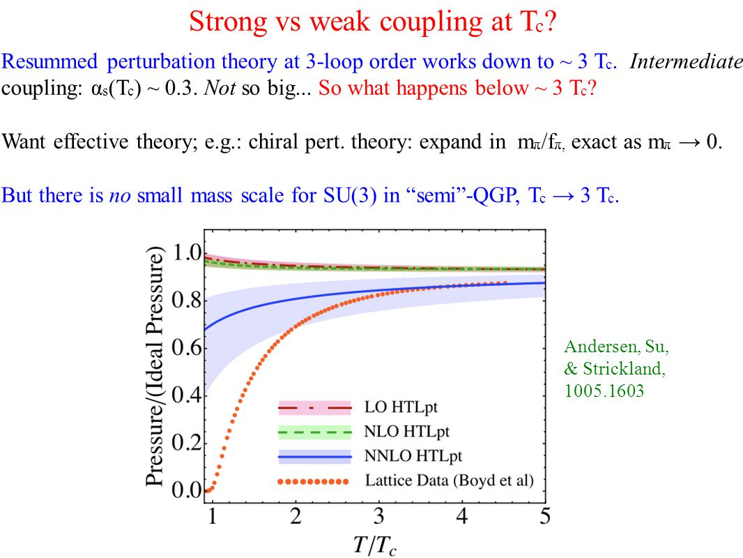 Strong vs weak coupling at T c .