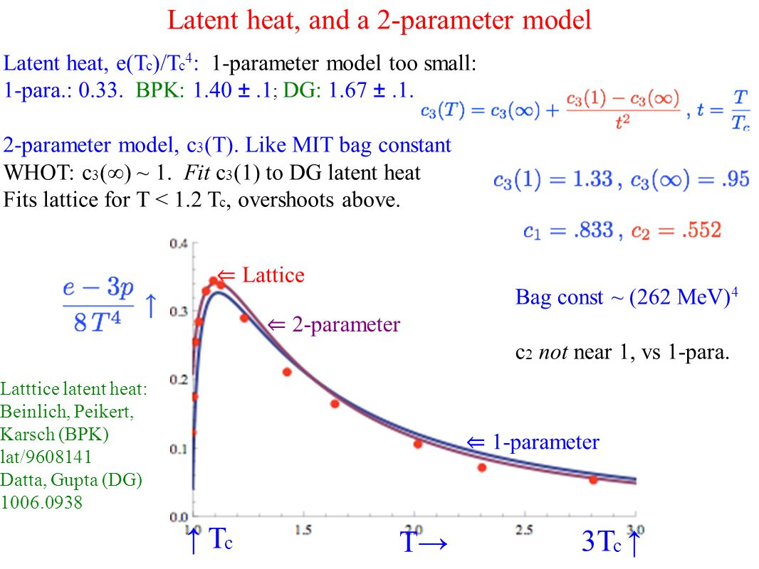 Latent heat, and a 2-parameter model Latent heat, e(T c )/T c 4 : 1-parameter model too small: 1-para.: 0.33.