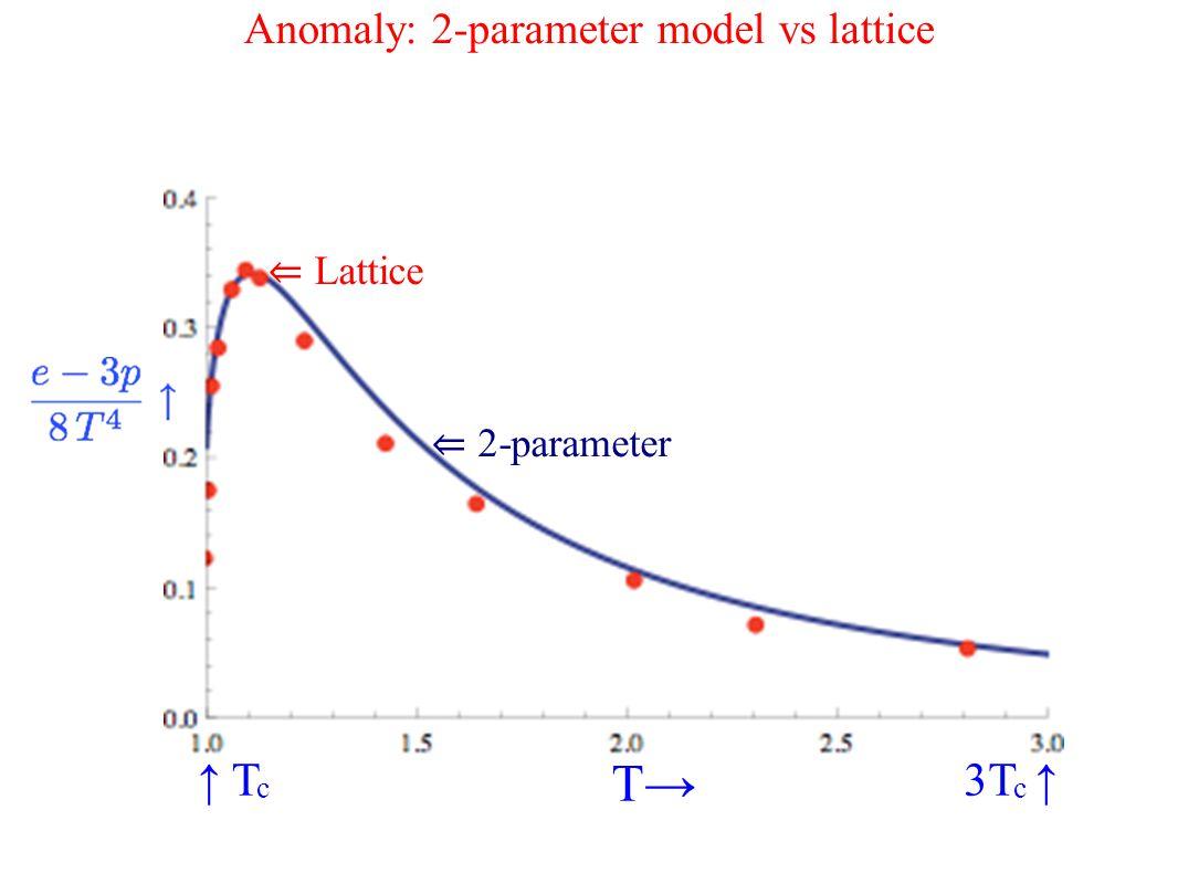 Anomaly: 2-parameter model vs lattice ↑ T c 3T c ↑ T→ ⇐ Lattice ⇐ 2-parameter