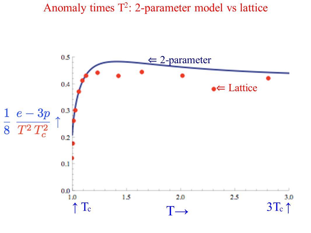 ↑ T c 3T c ↑ T→ ⇐ Lattice ⇐ 2-parameter Anomaly times T 2 : 2-parameter model vs lattice