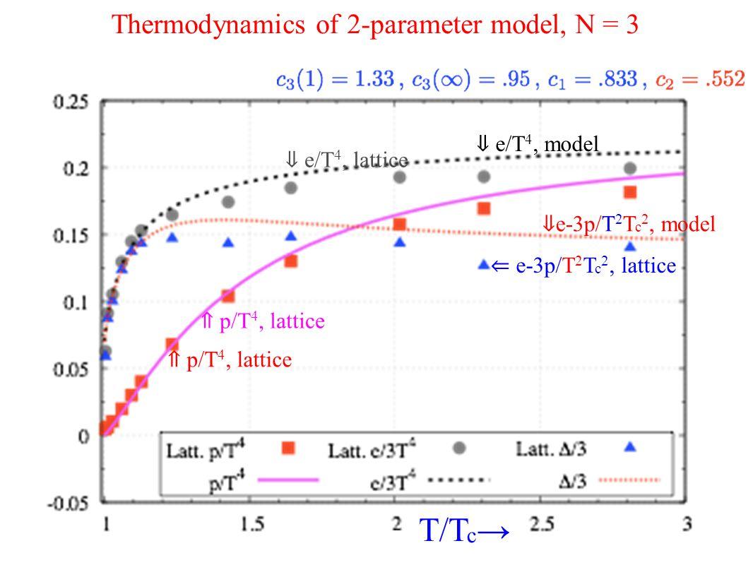 Thermodynamics of 2-parameter model, N = 3 ⇐ e-3p/T 2 T c 2, lattice ⇓ e-3p/T 2 T c 2, model ⇑ p/T 4, lattice ⇓ e/T 4, lattice ⇓ e/T 4, model T/T c →