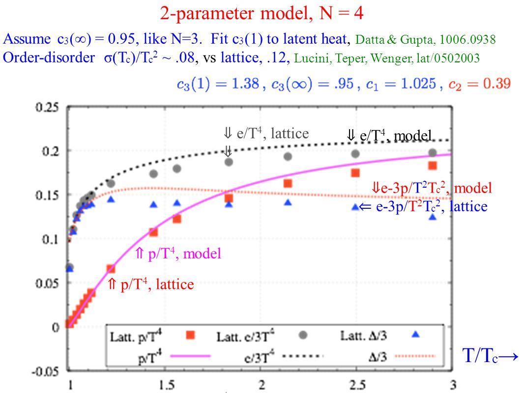 2-parameter model, N = 4 Assume c 3 (∞) = 0.95, like N=3.