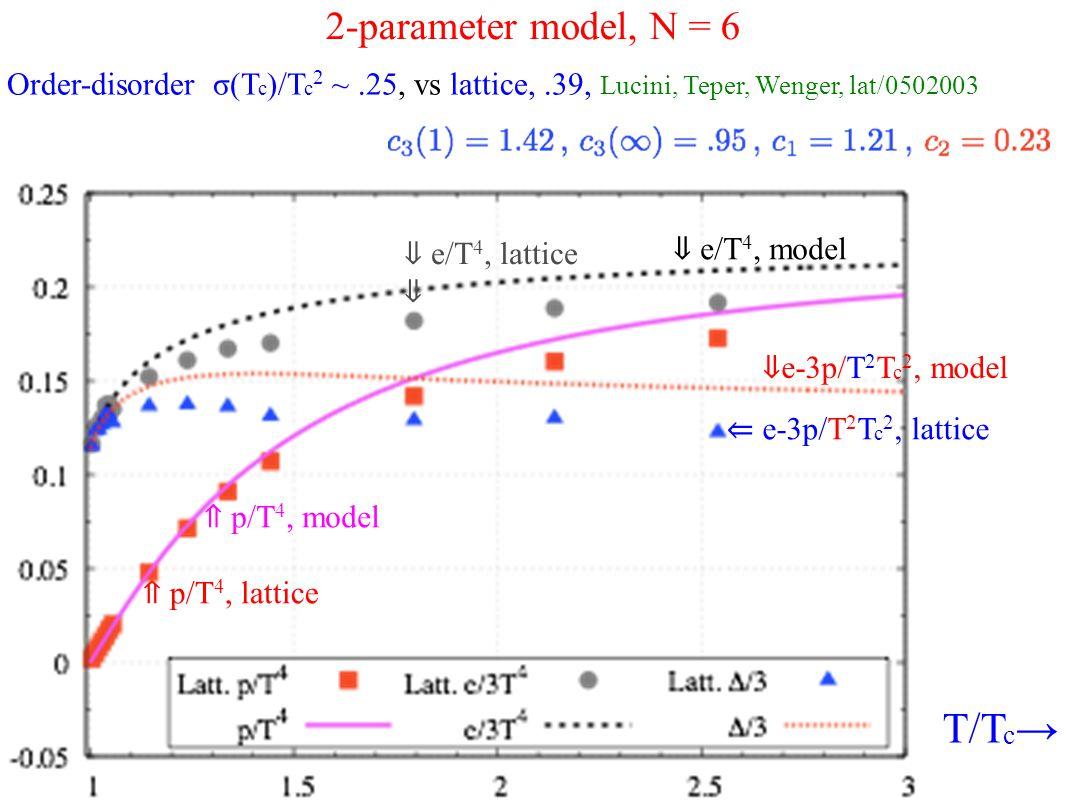 2-parameter model, N = 6 ⇑ p/T 4, lattice Order-disorder σ(T c )/T c 2 ~.25, vs lattice,.39, Lucini, Teper, Wenger, lat/0502003 T/T c → ⇑ p/T 4, model ⇓ e/T 4, lattice ⇓ ⇓ e/T 4, model ⇐ e-3p/T 2 T c 2, lattice ⇓ e-3p/T 2 T c 2, model