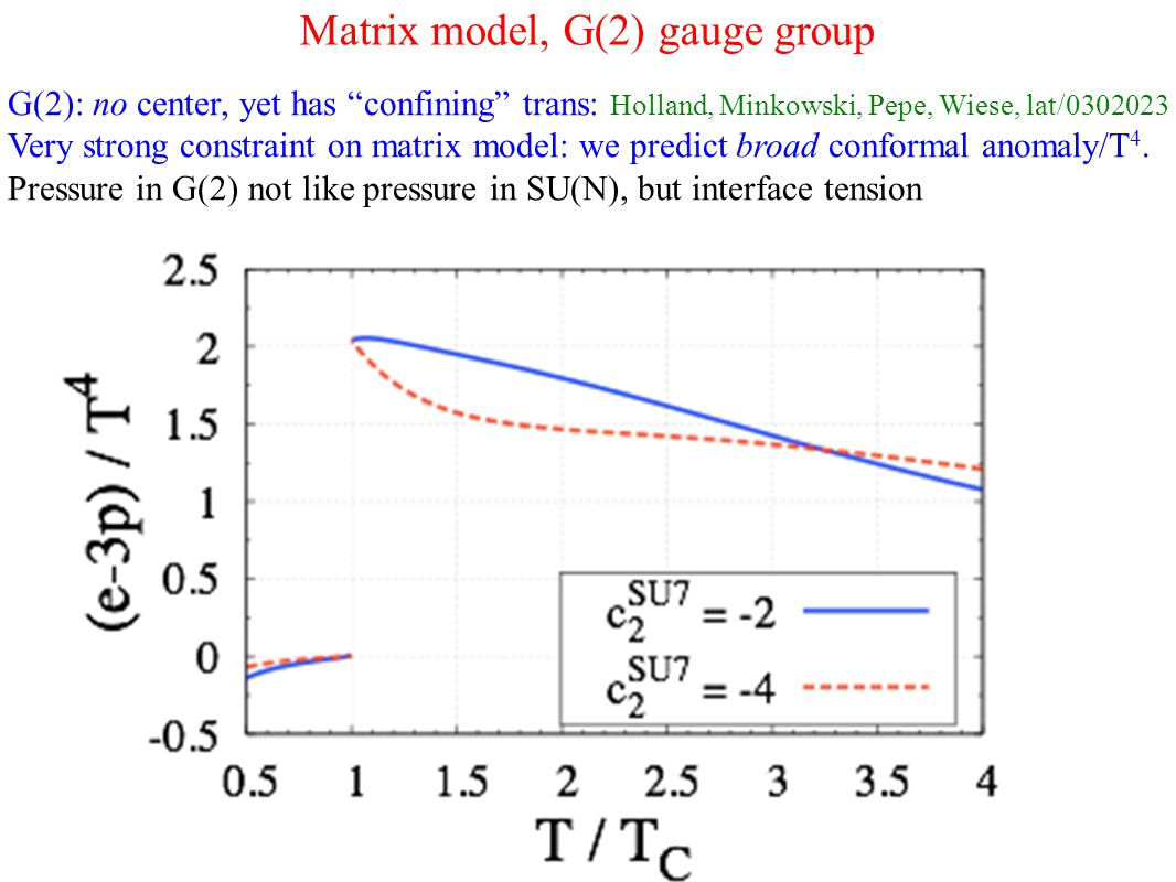 Matrix model, G(2) gauge group G(2): no center, yet has confining trans: Holland, Minkowski, Pepe, Wiese, lat/0302023 Very strong constraint on matrix model: we predict broad conformal anomaly/T 4.
