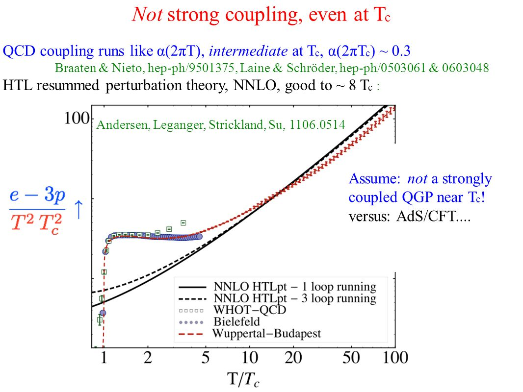 Not strong coupling, even at T c QCD coupling runs like α(2πT), intermediate at T c, α(2πT c ) ~ 0.3 Braaten & Nieto, hep-ph/9501375, Laine & Schröder, hep-ph/0503061 & 0603048 HTL resummed perturbation theory, NNLO, good to ~ 8 T c : Andersen, Leganger, Strickland, Su, 1106.0514 Assume: not a strongly coupled QGP near T c .