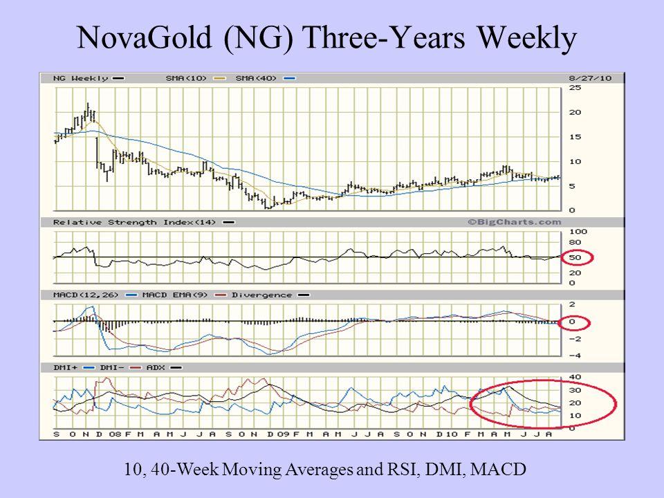 NovaGold (NG) Three-Years Weekly 10, 40-Week Moving Averages and RSI, DMI, MACD