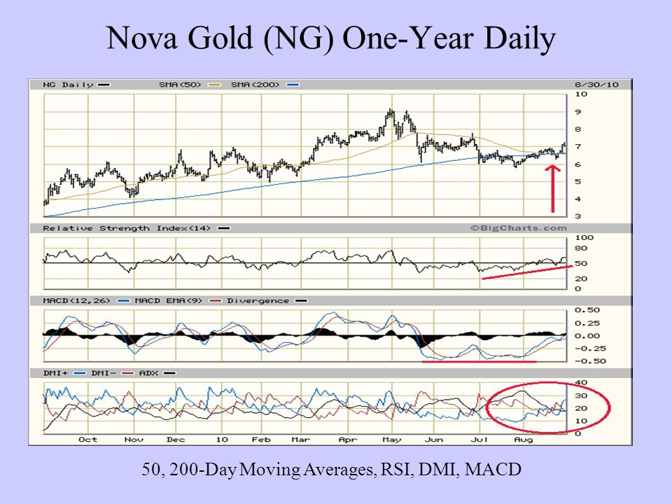 Nova Gold (NG) One-Year Daily 50, 200-Day Moving Averages, RSI, DMI, MACD