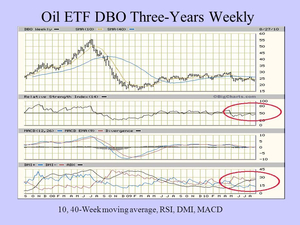 Oil ETF DBO Three-Years Weekly 10, 40-Week moving average, RSI, DMI, MACD