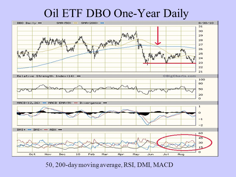 Oil ETF DBO One-Year Daily 50, 200-day moving average, RSI, DMI, MACD