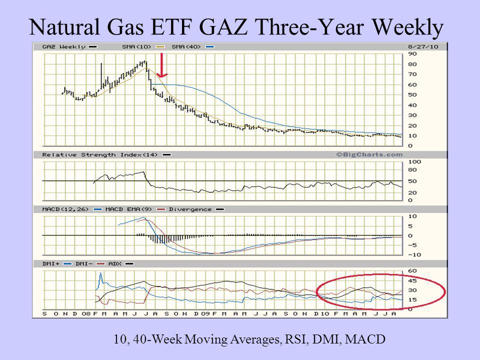 Natural Gas ETF GAZ Three-Year Weekly 10, 40-Week Moving Averages, RSI, DMI, MACD