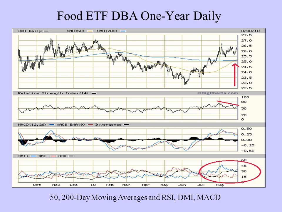 Food ETF DBA One-Year Daily 50, 200-Day Moving Averages and RSI, DMI, MACD