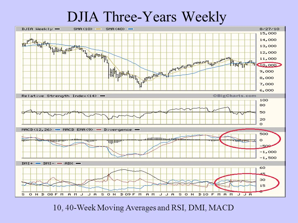 DJIA Three-Years Weekly 10, 40-Week Moving Averages and RSI, DMI, MACD