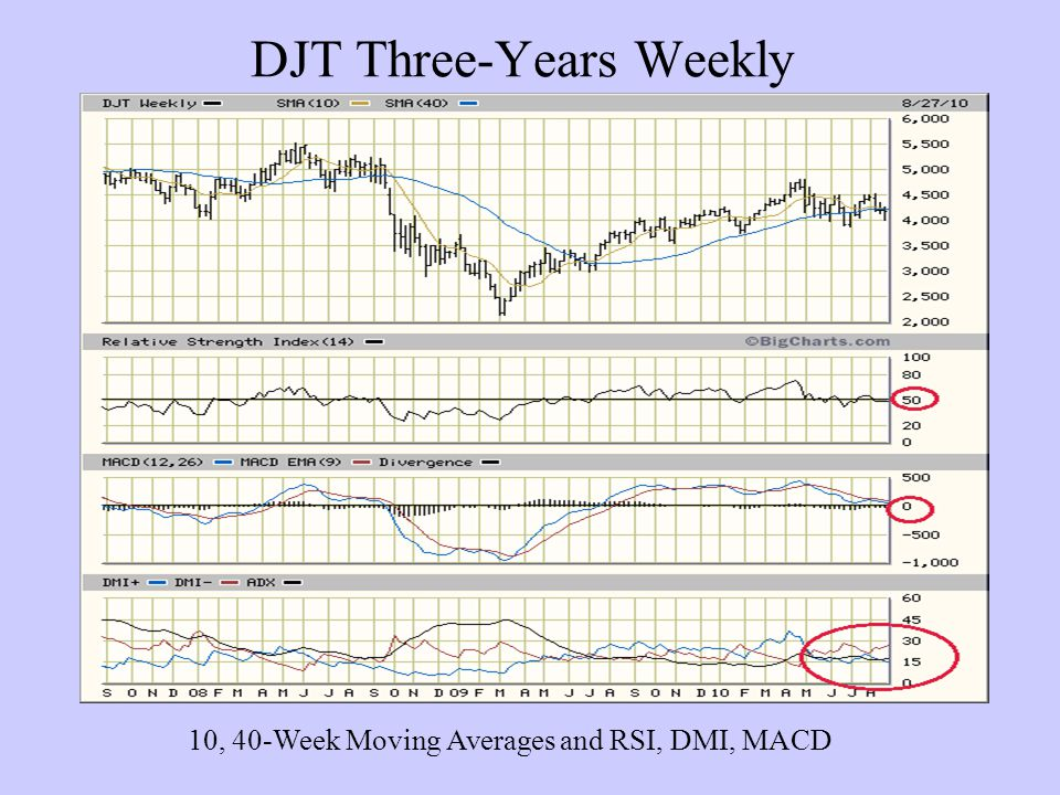 DJT Three-Years Weekly 10, 40-Week Moving Averages and RSI, DMI, MACD