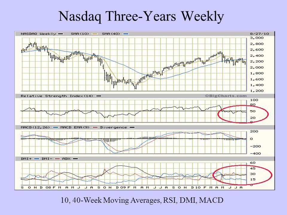 Nasdaq Three-Years Weekly 10, 40-Week Moving Averages, RSI, DMI, MACD