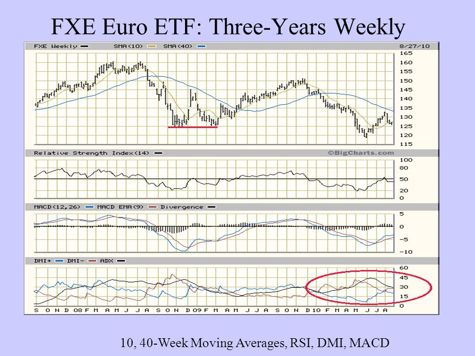 Volatility Index VIX: Three-Years Weekly 10, 40-Week Moving Averages and RSI, DMI, MACD