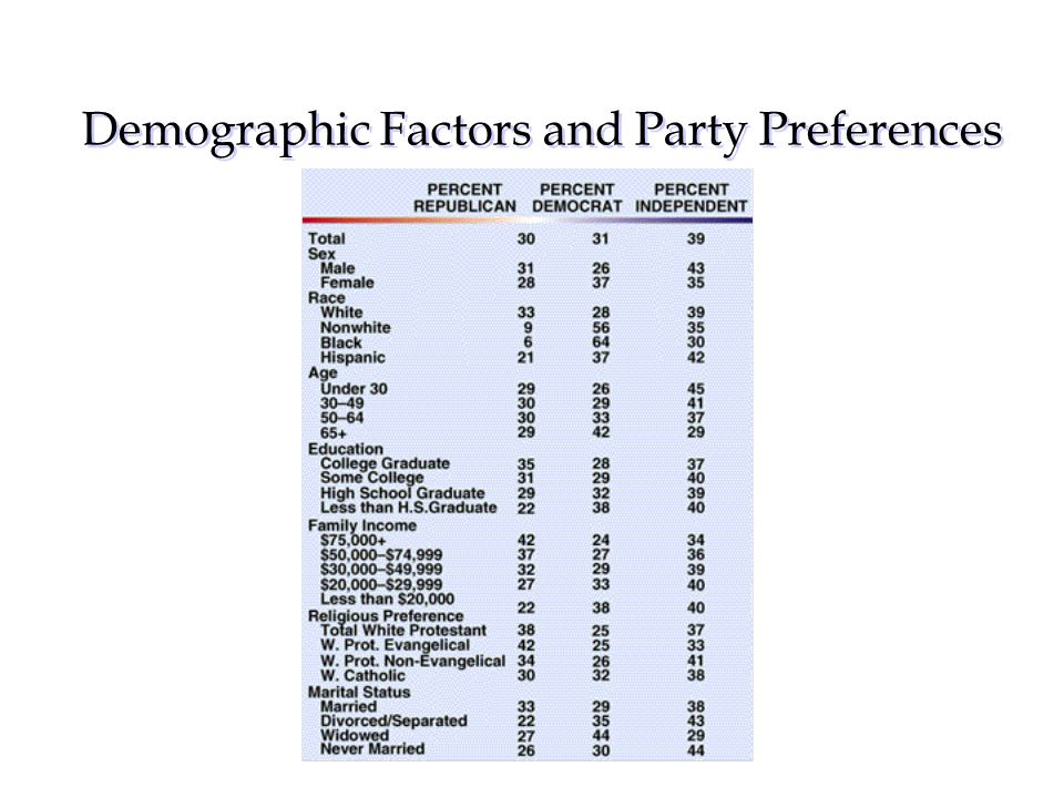 Demographic Factors and Party Preferences Acetate PP–9