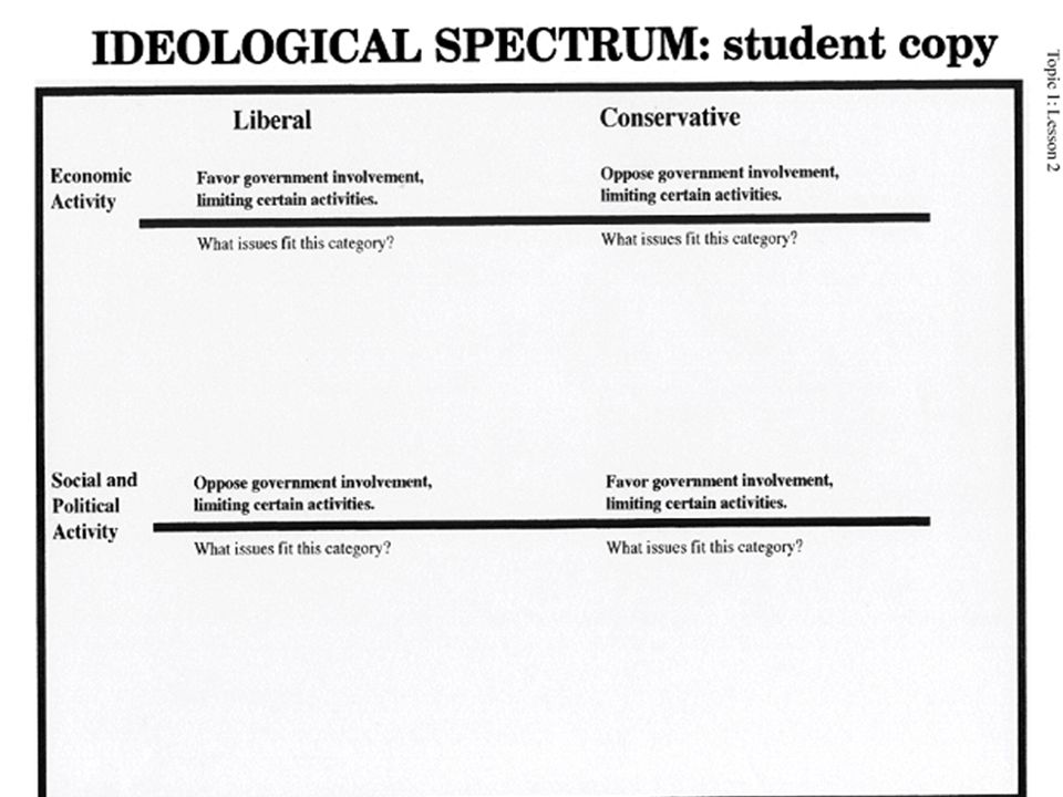 IDEOLOGICAL SPECTRUM Liberal Left Wing, Radical Conservative Right Wing, Traditional Favor government involvement, limiting certain activities.