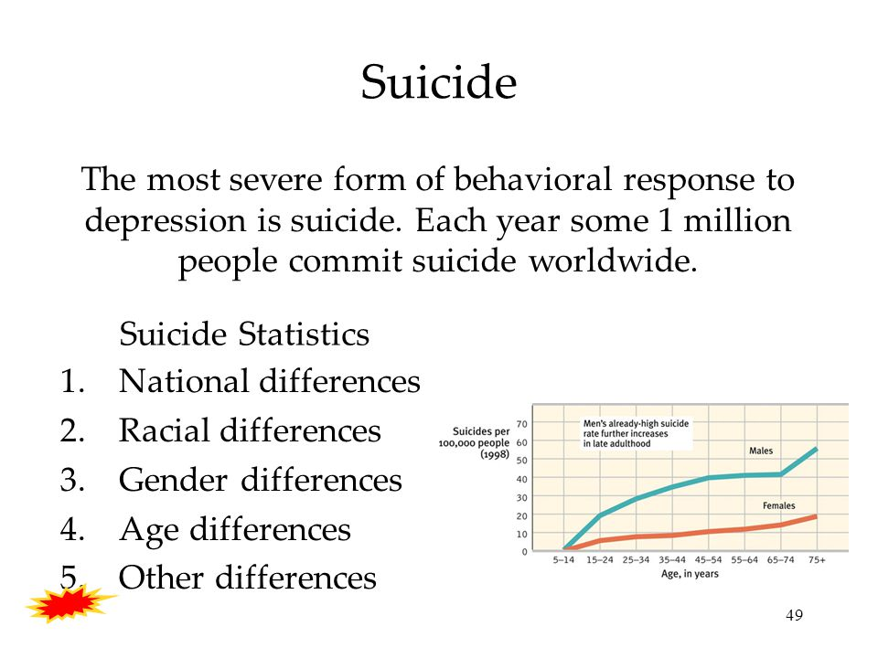 49 Suicide The most severe form of behavioral response to depression is suicide.