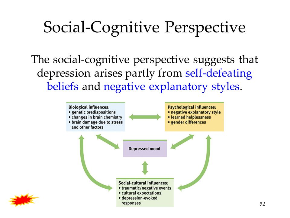 52 Social-Cognitive Perspective The social-cognitive perspective suggests that depression arises partly from self-defeating beliefs and negative explanatory styles.