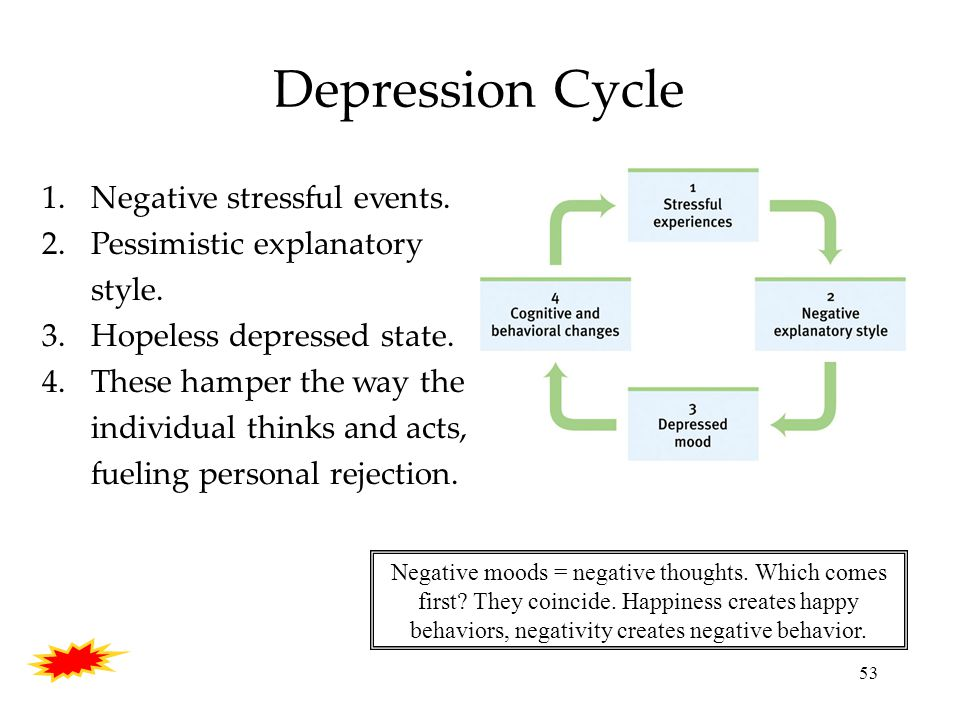 53 Depression Cycle 1.Negative stressful events. 2.Pessimistic explanatory style.
