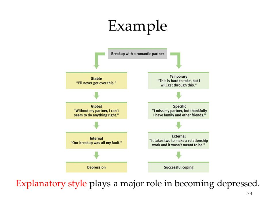 54 Example Explanatory style plays a major role in becoming depressed.