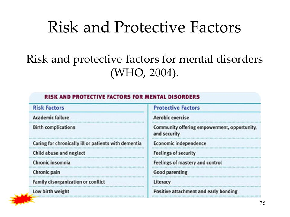 78 Risk and Protective Factors Risk and protective factors for mental disorders (WHO, 2004).