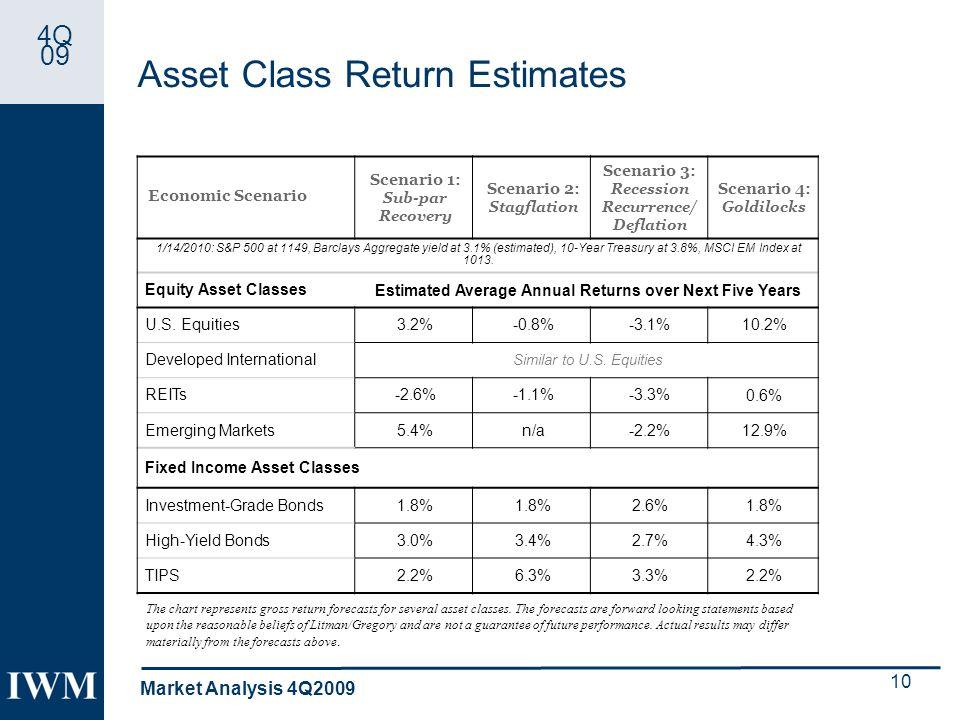 4Q 09 Asset Class Return Estimates Market Analysis 4Q2009 10 Economic Scenario Scenario 1: Sub-par Recovery Scenario 2: Stagflation Scenario 3: Recession Recurrence/ Deflation Scenario 4: Goldilocks 1/14/2010: S&P 500 at 1149, Barclays Aggregate yield at 3.1% (estimated), 10-Year Treasury at 3.8%, MSCI EM Index at 1013.