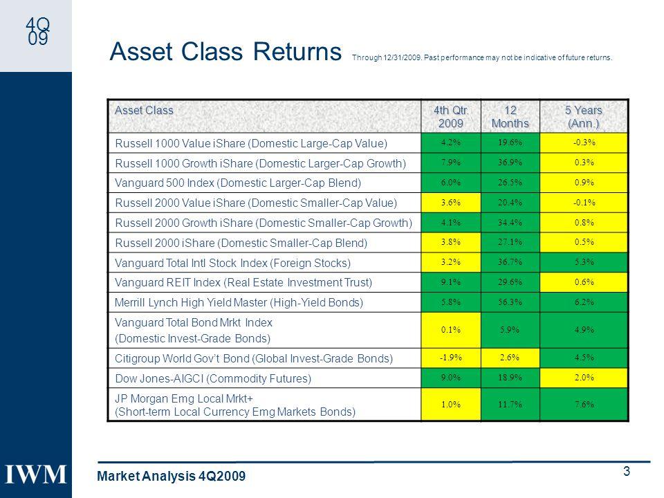 4Q 09 Asset Class Returns Through 12/31/2009.