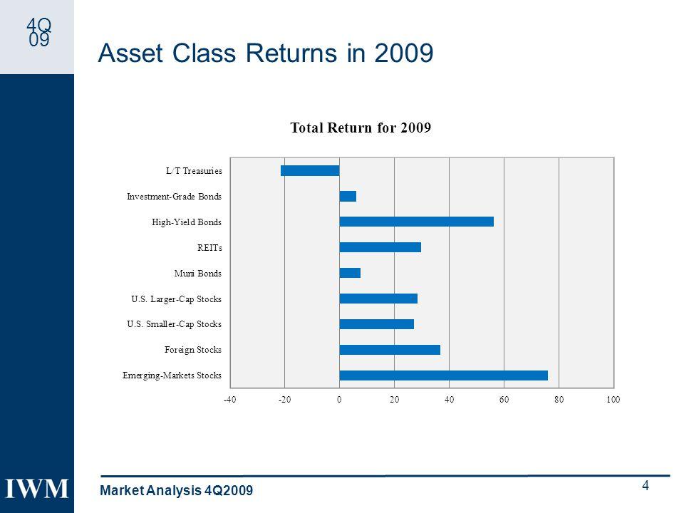 4Q 09 Asset Class Returns in 2009 Market Analysis 4Q2009 4