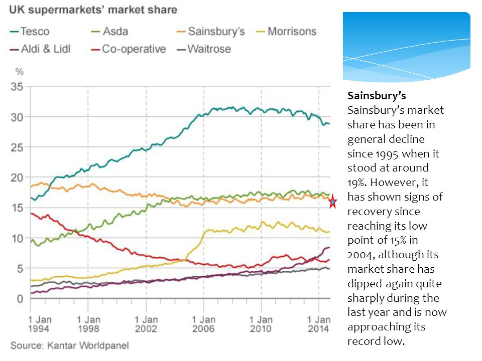Sainsbury's Sainsbury's market share has been in general decline since 1995 when it stood at around 19%. However, it has shown signs of recovery since