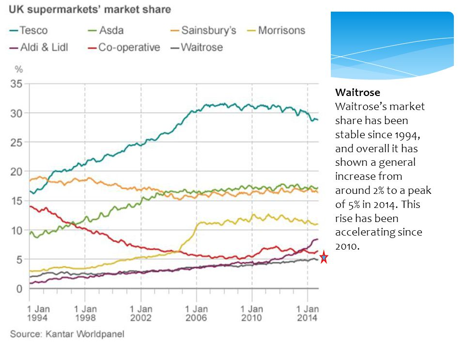 Waitrose Waitrose's market share has been stable since 1994, and overall it has shown a general increase from around 2% to a peak of 5% in 2014. This