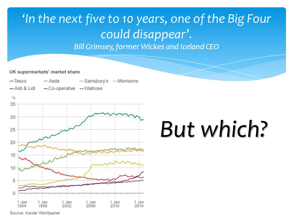 'In the next five to 10 years, one of the Big Four could disappear'. Bill Grimsey, former Wickes and Iceland CEO But which?
