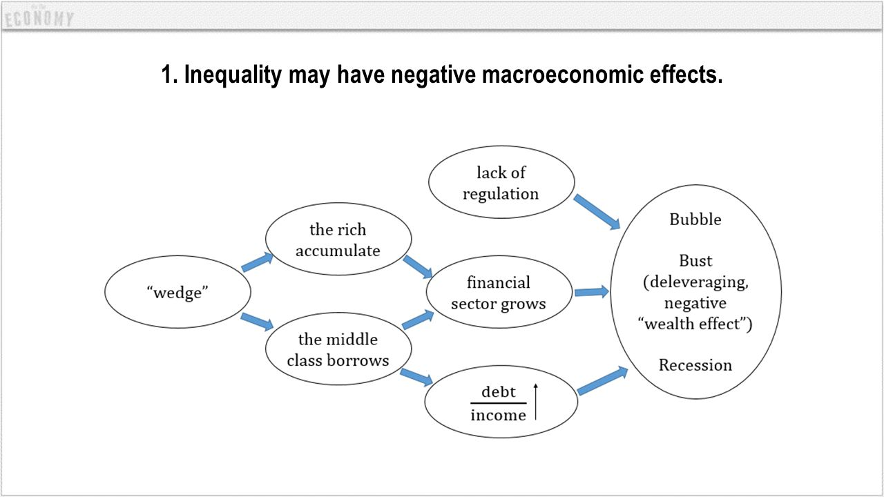 1. Inequality may have negative macroeconomic effects.