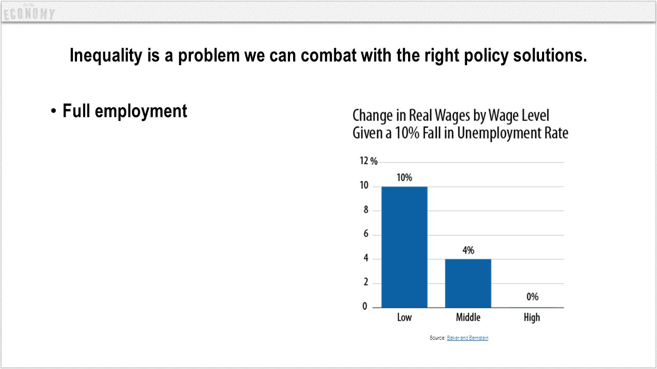 Inequality is a problem we can combat with the right policy solutions. Full employment Source: Baker and BernsteinBaker and Bernstein