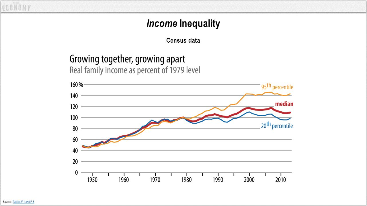 Income Inequality Census data Source: Tables F-1 and F-5Tables F-1 and F-5