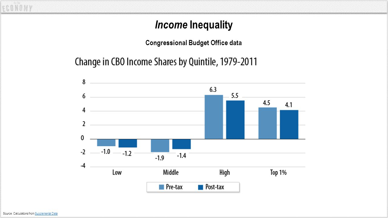 Income Inequality Internal Revenue Service tax data Source: Piketty and Saez Piketty and Saez